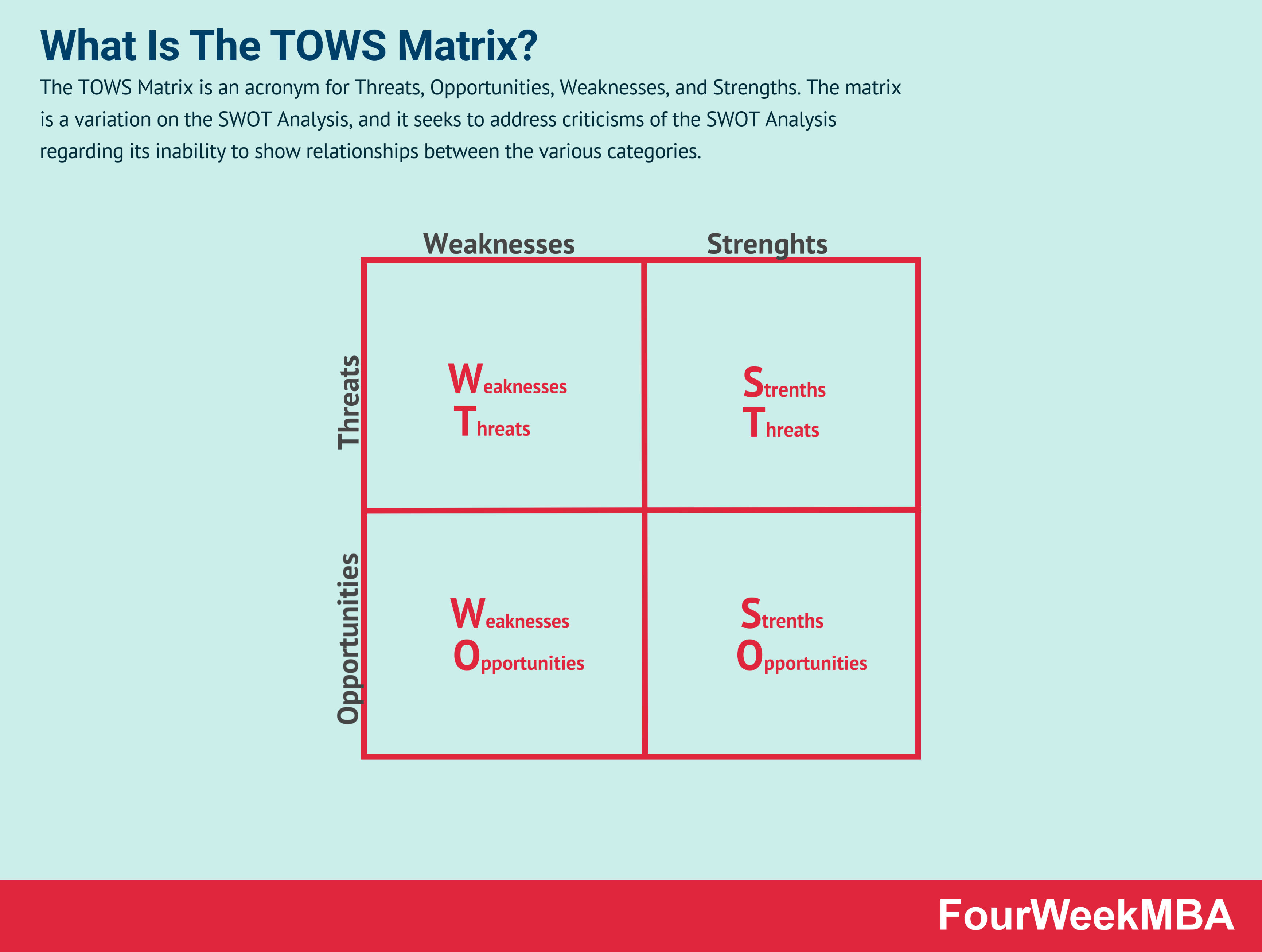Így használd a SWOT analízist a webshopod sikeréhez
