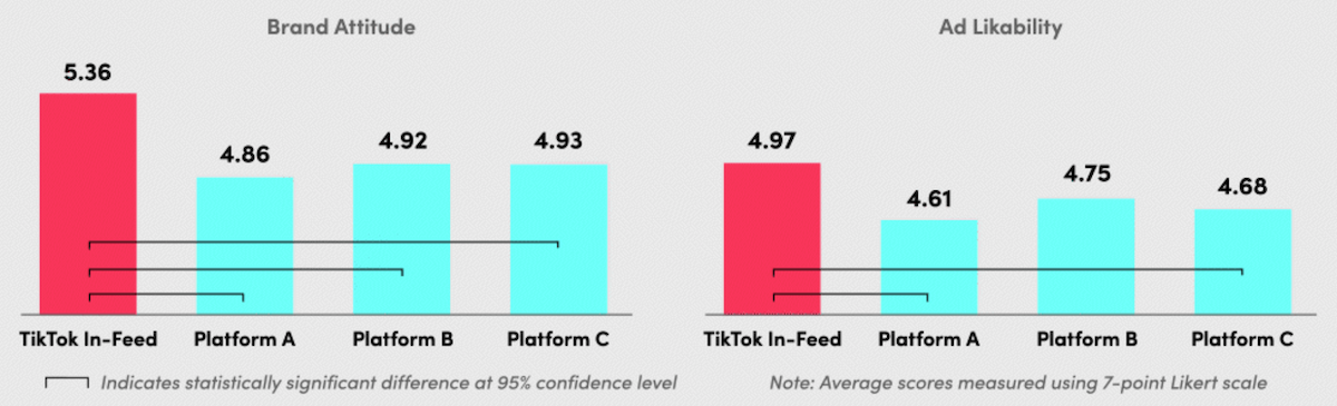 Hogy működnek és mennyire hatékonyak a TikTok reklámok?