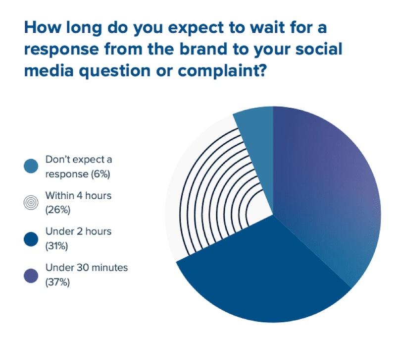 Ezt a 4 közösségi média trendet ne hagyd figyelmen kívül 2020-ban