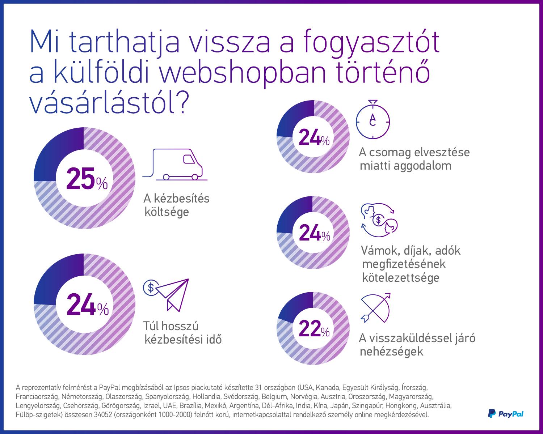 31d8ee7049 A netes vásárlók többsége külföldről rendel – Kosárérték.hu