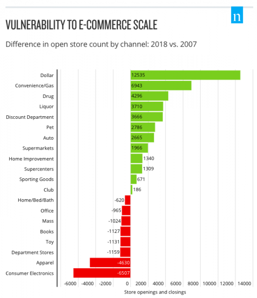 Vulnerability to ecommerce scale